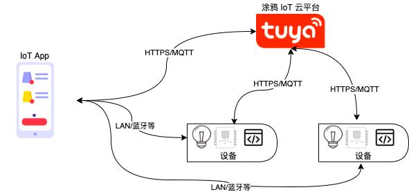 什么是 IoT App SDK?