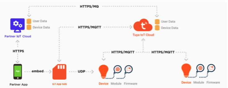 Smart Home PaaS Solution