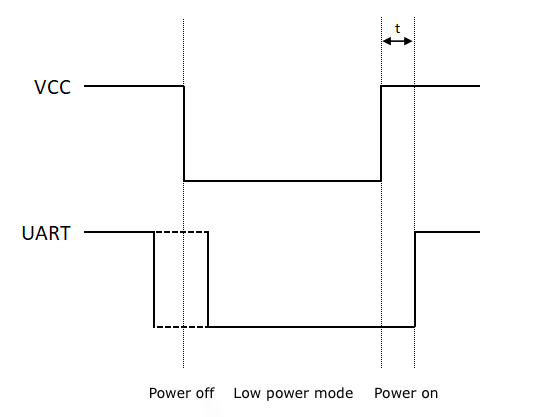 Wi-Fi Low-Power Device Solution