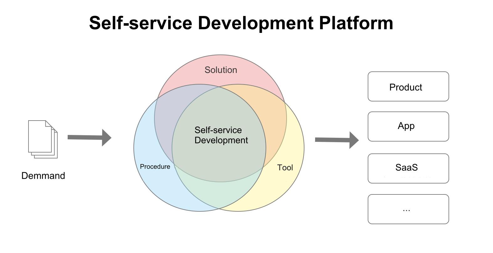 Tuya IoT Platform