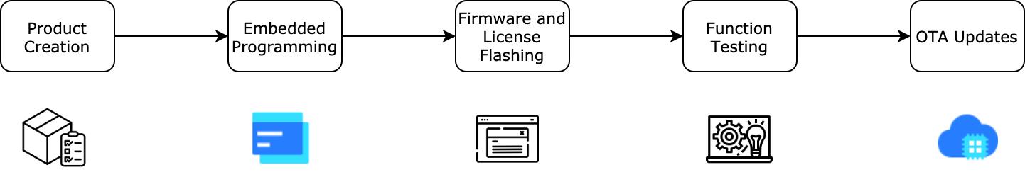 TuyaOS Pro-Code Development