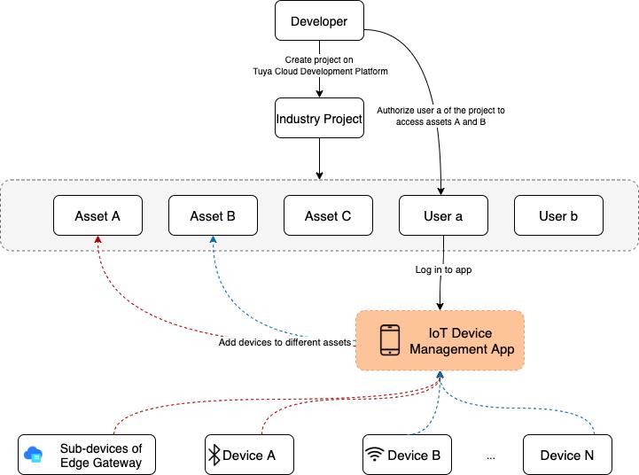 IoT Device Management App