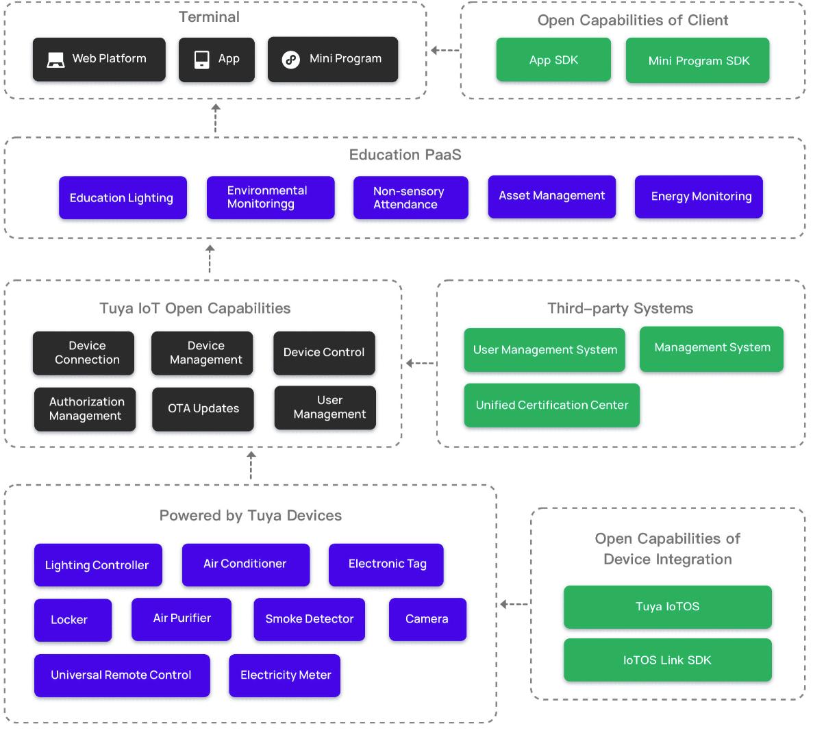 Cloud Development Platform
