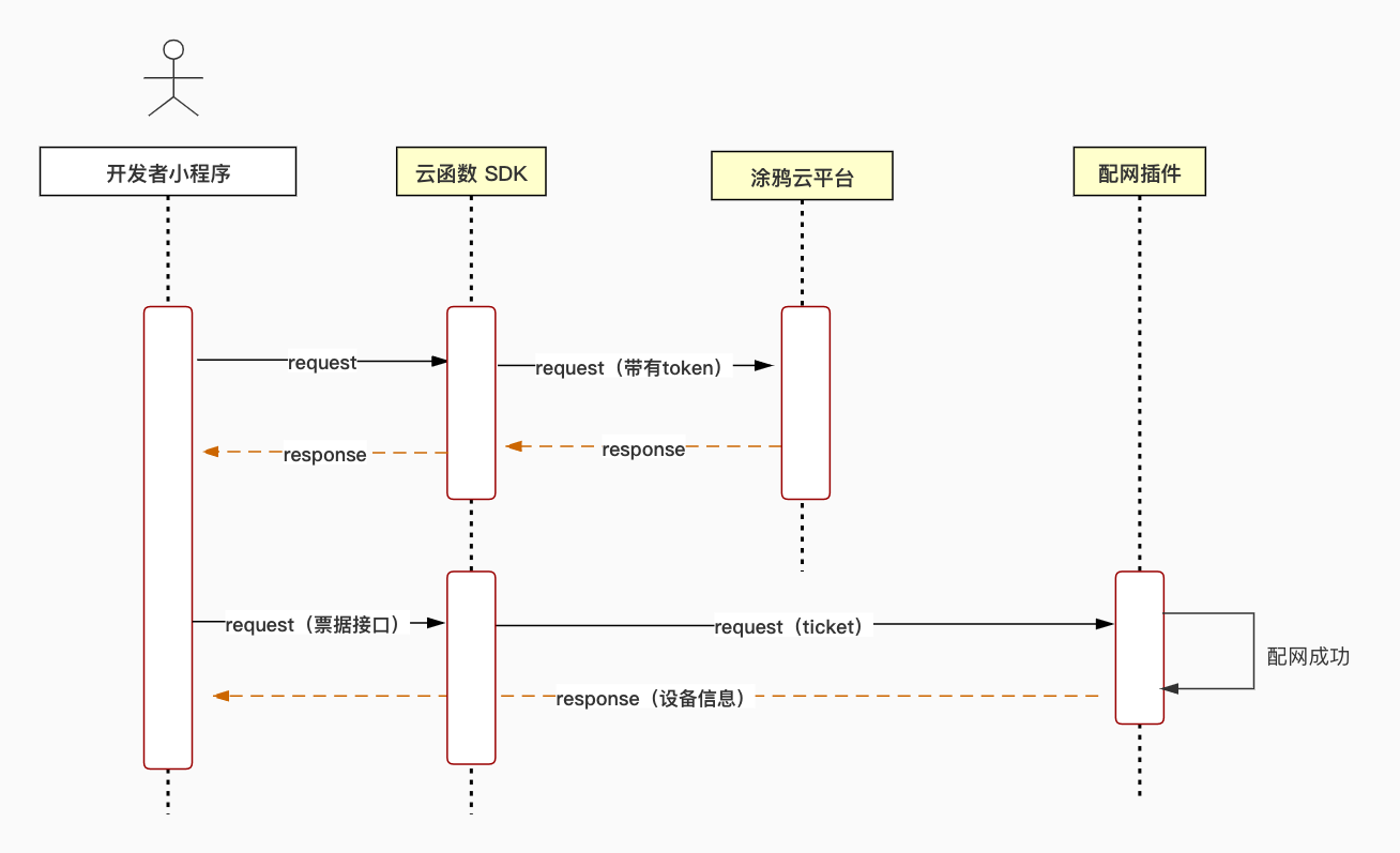 IoT 微信小程序 SDK