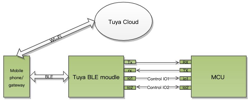 Tuya BLE General Serial Port Protocol