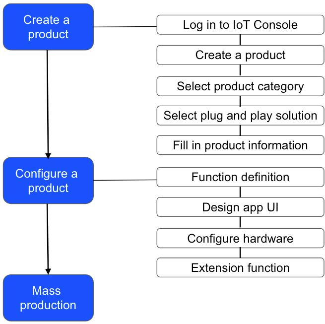 No-Code Development