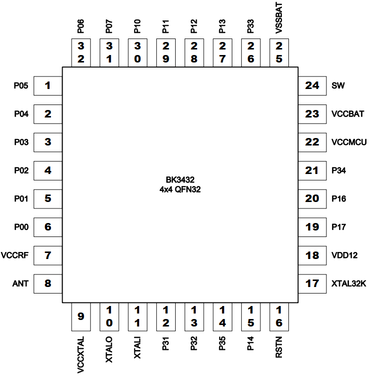 BK3432 Module Datasheet