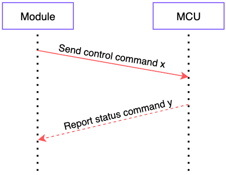 MCU Integration Protocol for Zigbee Lock
