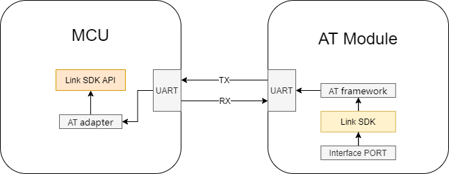 Link SDK Development