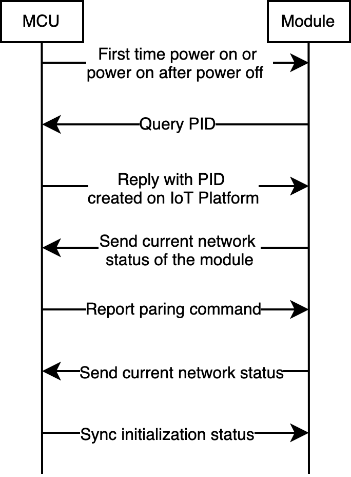Wi-Fi Lock Implementation Process