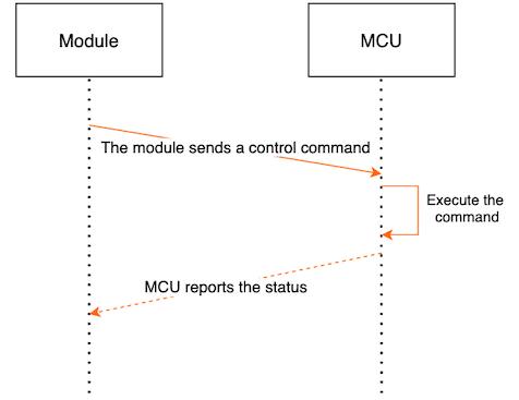 UART Protocol for Zigbee Three-level Architecture