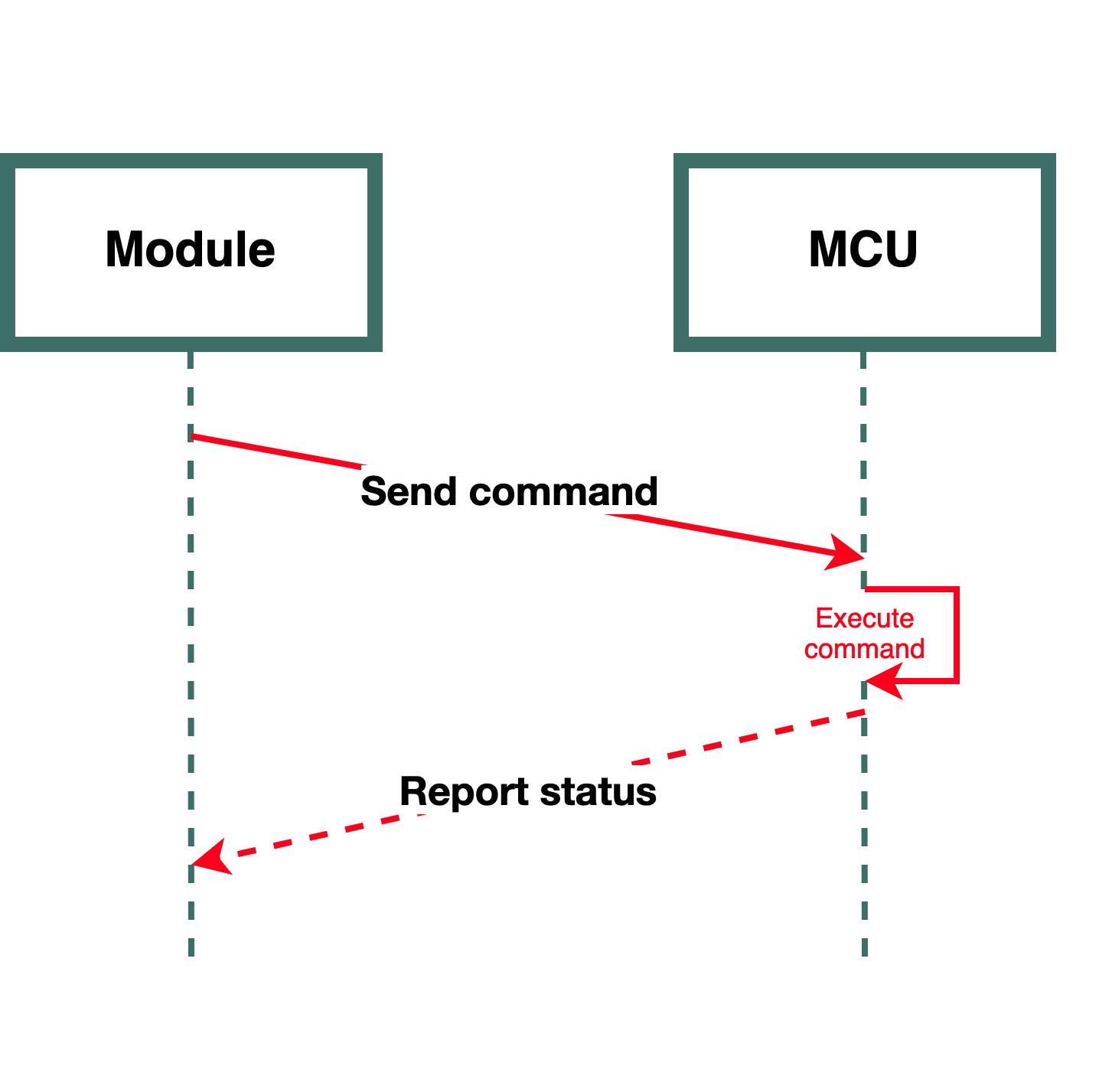 Serial Port Protocol