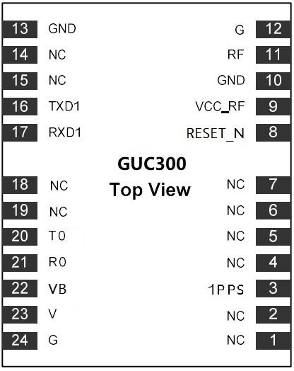 GUC300 Module Datasheet
