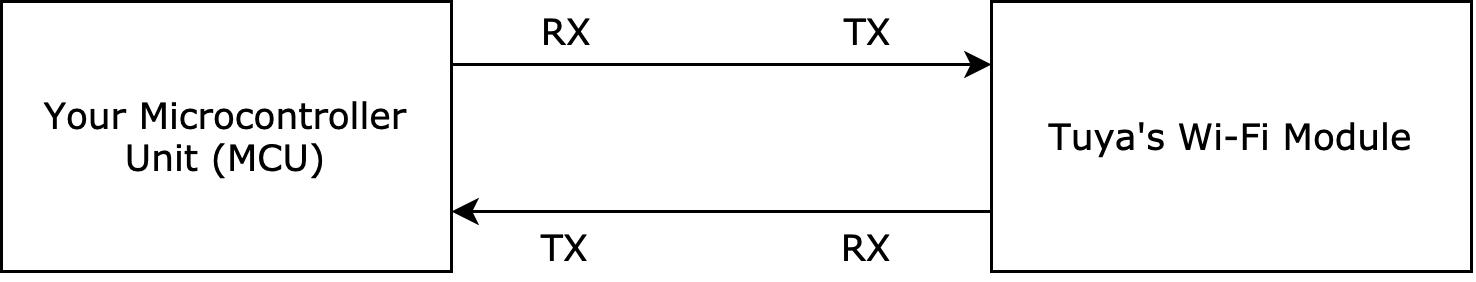 MCU Integration Protocol for Wi-Fi Lock