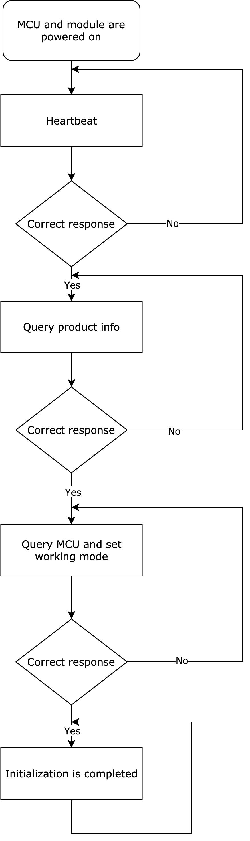 MCU SDK Porting
