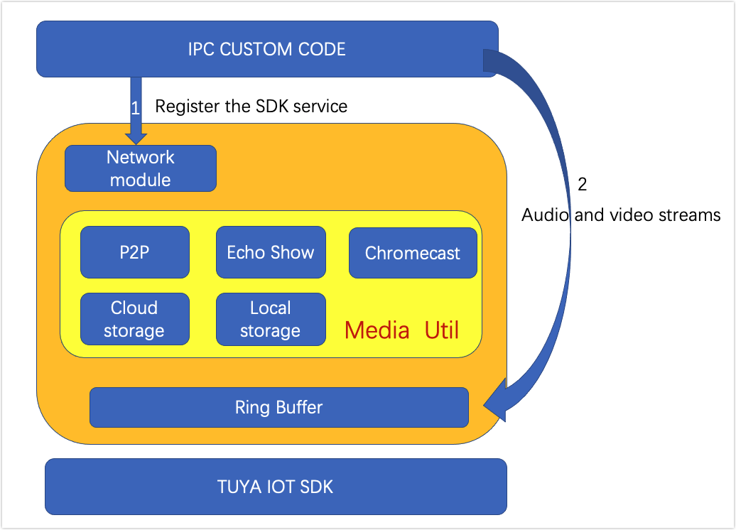 4.x SDK Development Guide